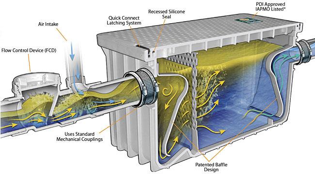 Grease Interceptor 50 Gallon Grease Trap Endura Mcl
